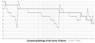 Medium comparisons of 73 rum ratings